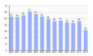 demografia somaen
